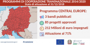CTE Transnazionale Central Europe Twitter